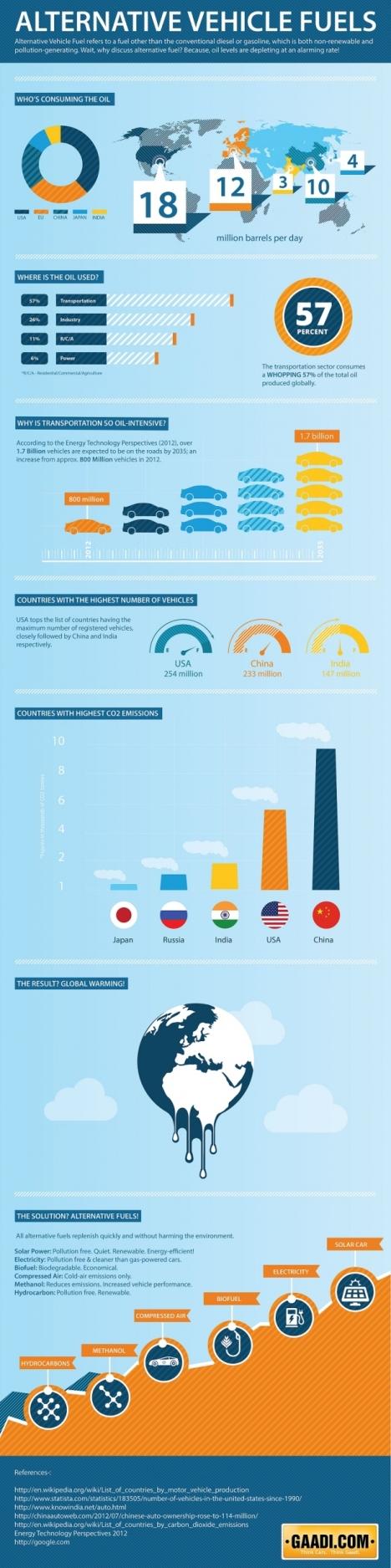 Infographic-Vehicles-Alternative-Fuel1-620x2485